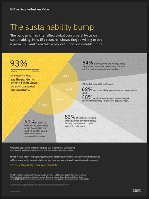 IBM Study: COVID-19 Pandemic Impacted 9 in 10 Surveyed Consumers' Views on Sustainability