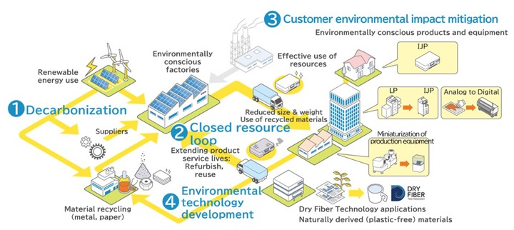 Epson Renews Environmental Vision 2050