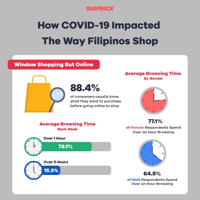 How COVID-19 Impacted the Way Filipinos Shop