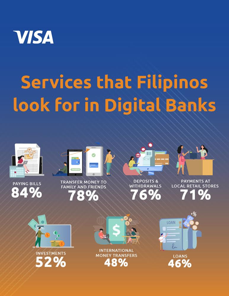 Eight in 10 Filipinos Are Interested in Using Digital Banking Services - Visa Study