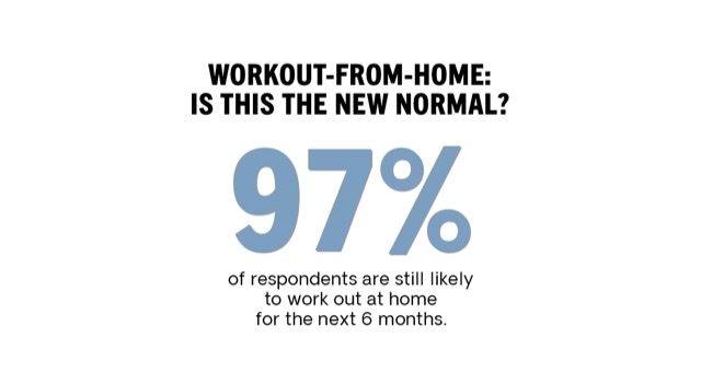 97% of Filipinos are still likely to work out at home in the next 6 months