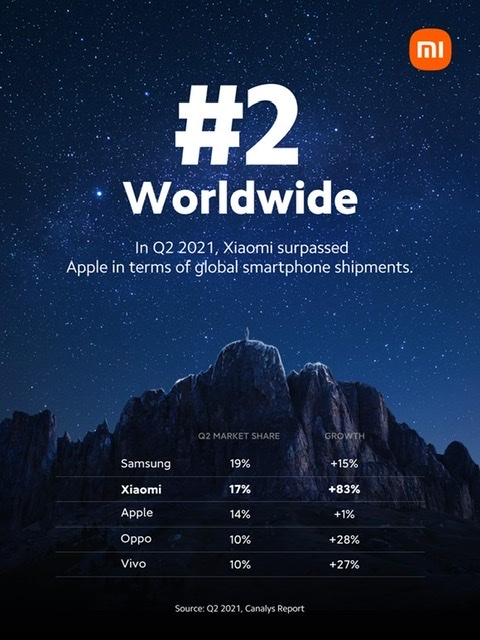 Xiaomi Takes the No. 2 Spot in Global Smartphone Market for The First Time